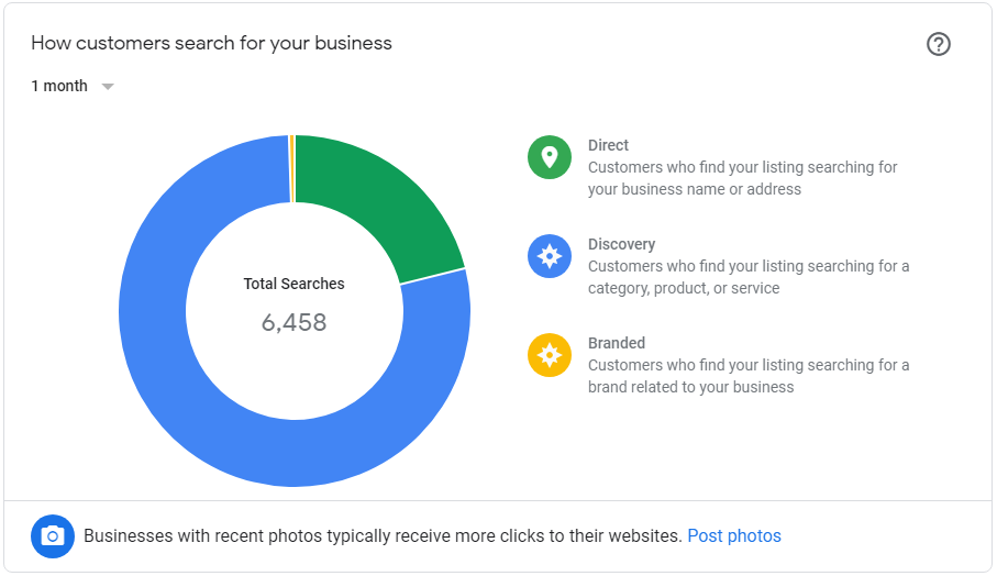 Google My Business Graph